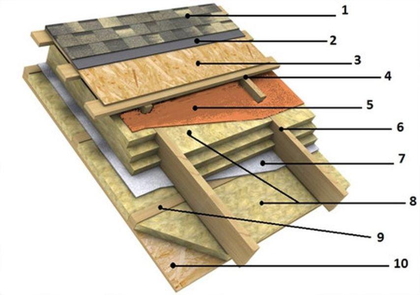 Способы покрытия скатных крыш