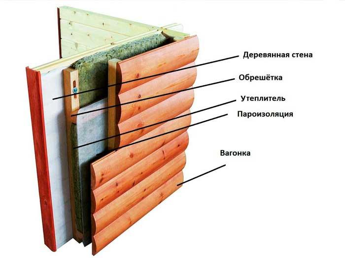 Схема пирога утепления - вентилируемый фасад